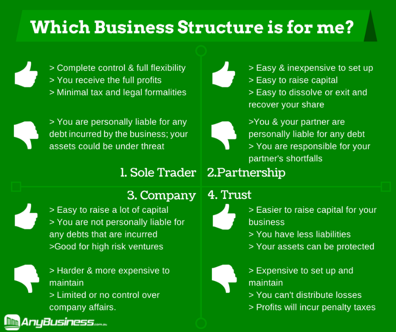 Which Business Structure to choose